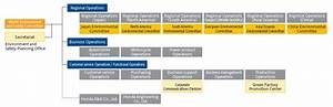Visible Business Honda S Organizational Structure For