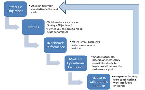 benchmarking research  practices