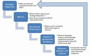 Benchmarking Research Best Practices