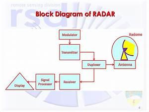 Weather Radar Network In Turkey