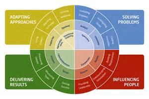 Leadership Competency Framework Examples