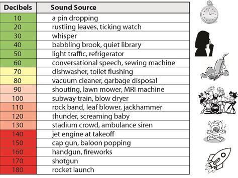 decibels scale
