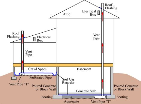 radon resistant  construction methods