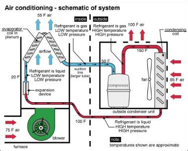 Air System Schematic by Crewed Spaceflight How Does The Freon Compressor Work At