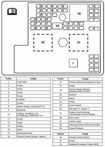 Floor Console Fuse Block Diagram For The 2008 Chevrolet
