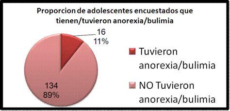 anorexia este es mi cuerpo pagina  monografiascom