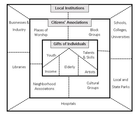 asset mapping template asset based community development the free encyclopedia