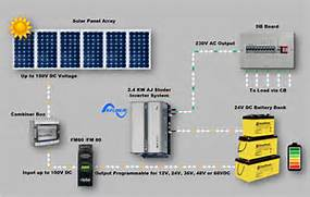 Home Solar Power System Design by PV Solar Panels Questions Help Sinetech