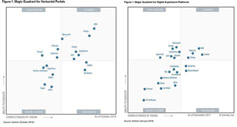 gartner magic quadrant for dxp 2018 who is in who is
