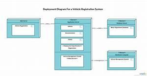 Deployment Diagram Templates For A Vehicle Registration