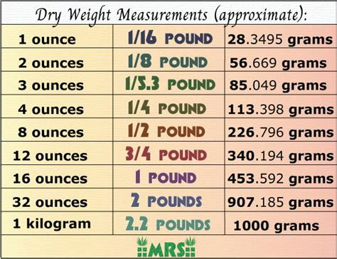 Here's how bitcoin can help. Best Scales for Weed + Weight Measurement Charts   Mold ...