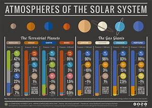 What makes up the atmosphere of the planets in our solar ...