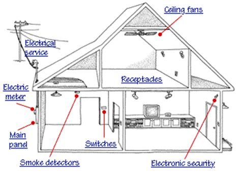 How Does Home Electricity Work Electrical System