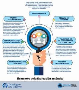 Edu Trends Evaluacion Desempeño Infografías Observatorio de Innovación Educativa