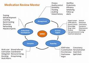 Medscope Medication Reviews Mentor  Mrm    Rmmr
