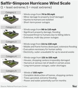 Saffir Simpson Chart How Do Hurricanes Form A Step By Step Guide Vox