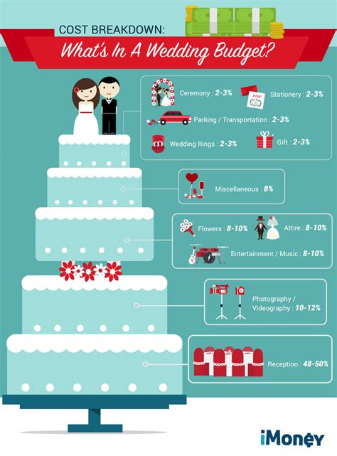 plan  wedding budget   pro imoney