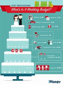 How to plan your wedding budget like a pro imoney for What is a good budget for a wedding