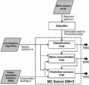 Mc Kernel Dm V Block Diagram