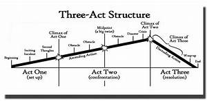Three Act Structure In Film  Definition And Examples