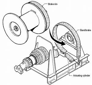 How To Release An Automatic Brake Hold Manual Winch