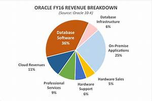 The Death Of The Commercial Database: Oracle's Dilemma ...