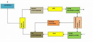 Bluetooth Protocol  Part 2   Types  Data Exchange  Security