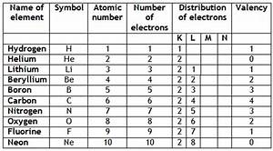 valency chart of first 30 elements periodic table of elements with atomic mass and valency