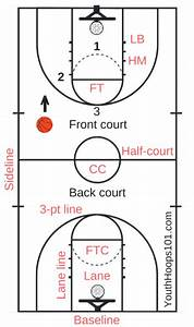 Basketball Court Layout  Lines  U0026 Markings