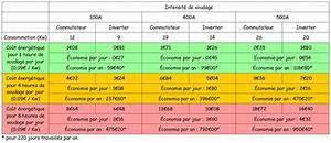 Reduire Consommation Electrique : r duire sa consommation lectrique ~ Premium-room.com Idées de Décoration
