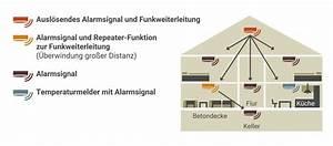 Muss Der Vermieter Rauchmelder Anbringen : rauchmelder in der mietwohnung austauschen erlaubt ~ Lizthompson.info Haus und Dekorationen