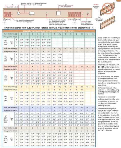 Tji Floor Joists Sizes by Bci Floor Joist Chart