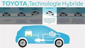Fonctionnement Hybride Toyota : modes de fonctionnement d 39 une voiture hybride youtube ~ Medecine-chirurgie-esthetiques.com Avis de Voitures