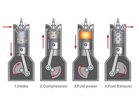 chambre à air voiture le moteur mécanique et fonctionnement ornikar