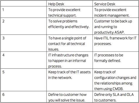 pct help desk help desk versus service desk which does your business