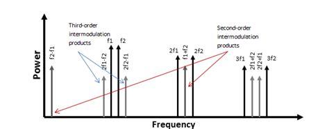 disentangle rf amplifier specs intermodulation distortion