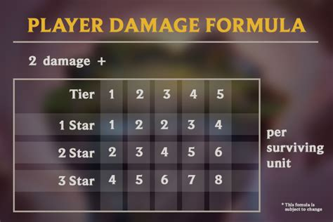 Best mid lane champions based on millions of league of legends matches. The Ultimate TFT Release Guide & Resources : leagueoflegends