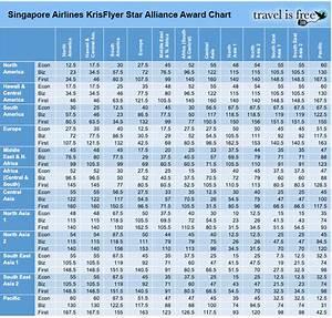 Best Use Of Singapore Krisflyer Miles