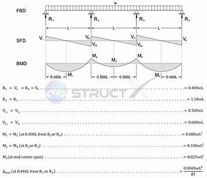 Continuous Beam Bending Moment Diagram Calculator Di 2020
