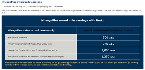 More Than 5k United Miles Per Rental With Hertz [targeted