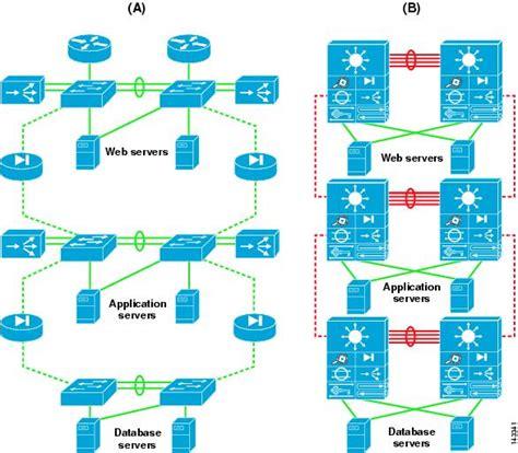 data center architecture overview cisco