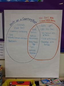 Compare And Contrast Folktales And Fables Venn Diagram