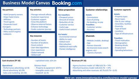 business model canvas business model canvas booking