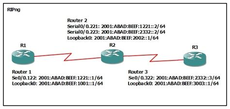 configuring basic ipv ripng  ccna workbook