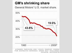 GM's Recovery Depends on the Goodwill of Its Labor Union