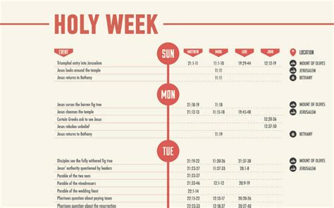 timeline  holy week mapped   infographic churchpop