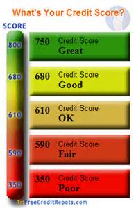 Credit Rating Score Definition