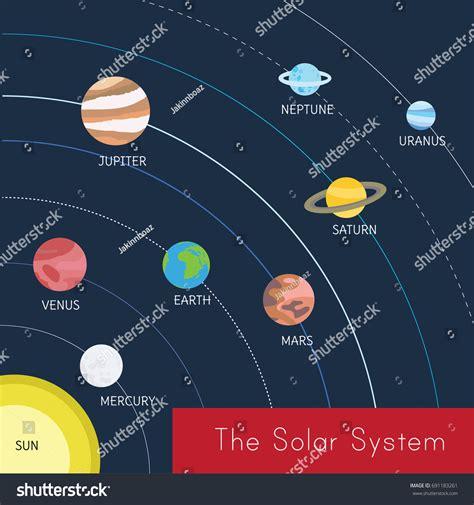 Diagram Solar System Sun Uranus Shows Stock Vector