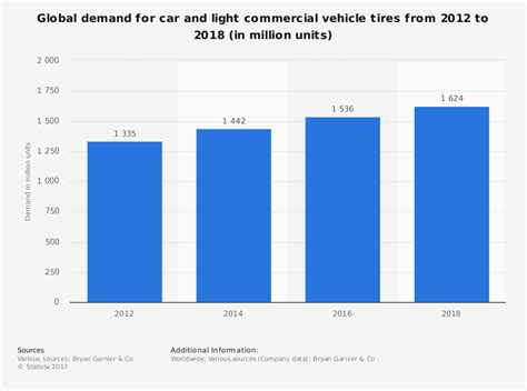 23 Tire And Rubber Industry Statistics And Trends