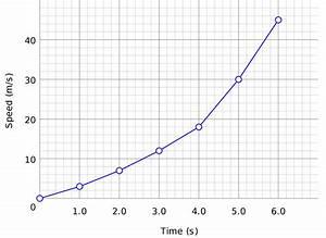 temperature line graph template - play fcat prep flipquiz